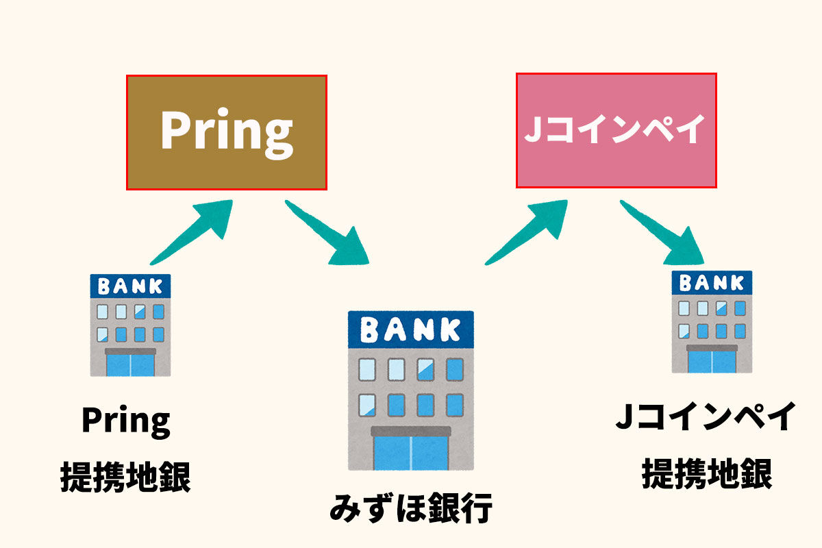 PringとJコインペイを併用すると色々な銀行に送金できる