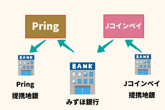 Pringを使ってJコインペイ未提携の銀行へ送金
