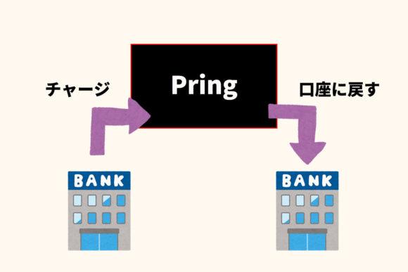 Pring経由で銀行間で無料で送金できる